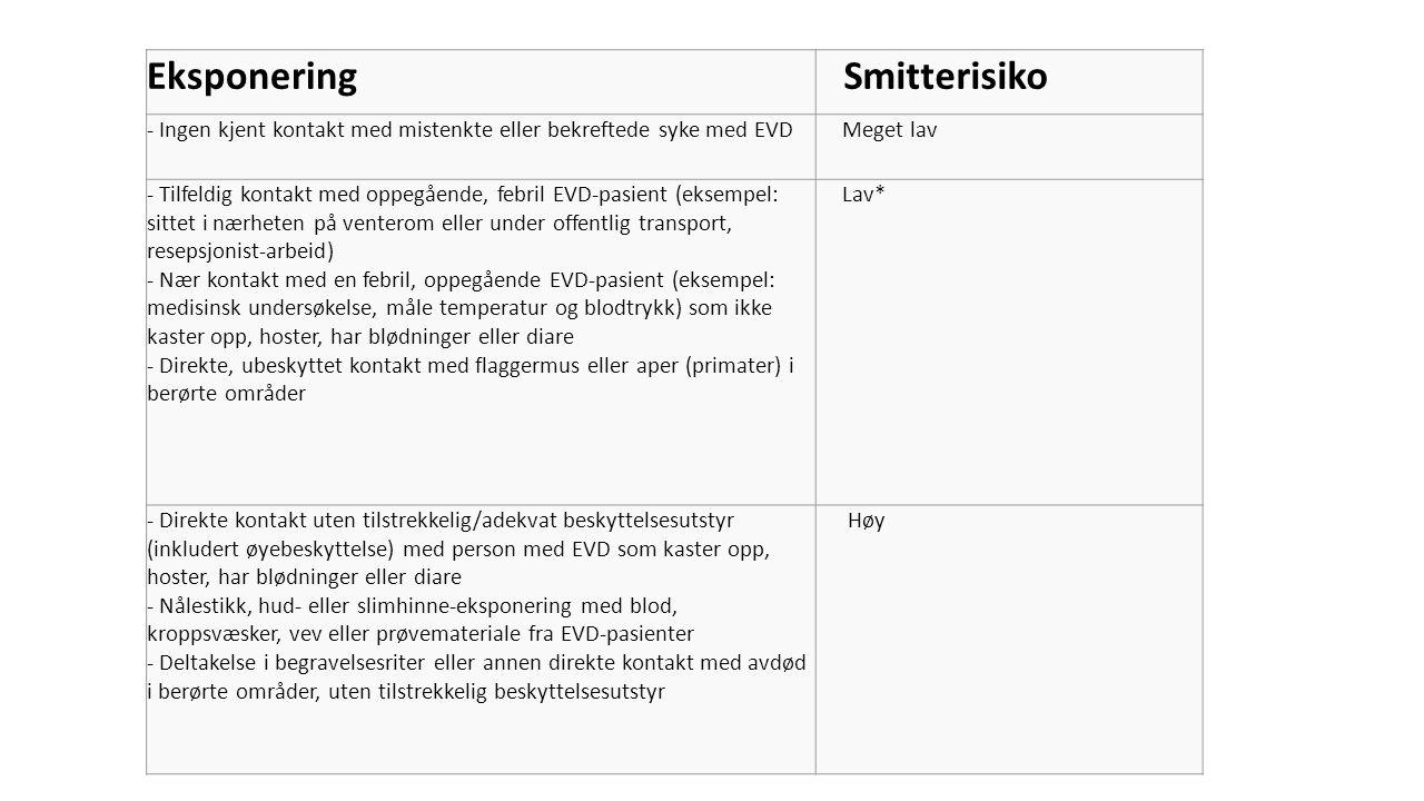 Eksponering Smitterisiko - Ingen kjent kontakt med mistenkte eller bekreftede syke med EVD Meget lav - Tilfeldig kontakt med oppegående, febril EVD-pa