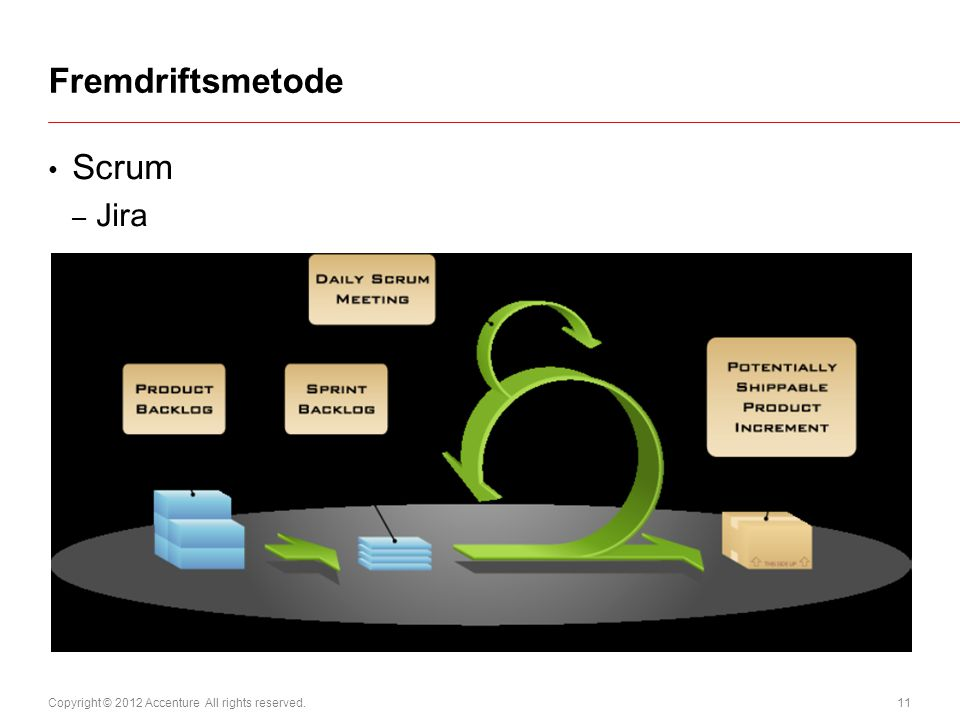 Copyright © 2012 Accenture All rights reserved. 11 Scrum – Jira Fremdriftsmetode