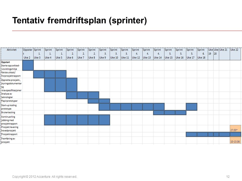 Copyright © 2012 Accenture All rights reserved. 12 Tentativ fremdriftsplan (sprinter)