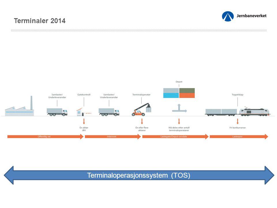 Terminaler 2014 Terminaloperasjonssystem (TOS)
