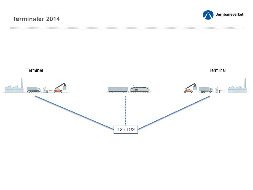 Terminal ITS / TOS Terminaler 2014