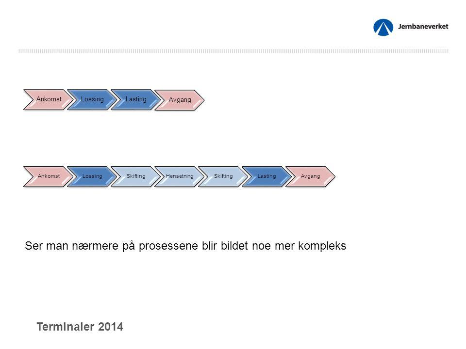 AnkomstLossingLasting Avgang AnkomstLossingSkiftingHensetningSkiftingLastingAvgang Ser man nærmere på prosessene blir bildet noe mer kompleks Terminaler 2014