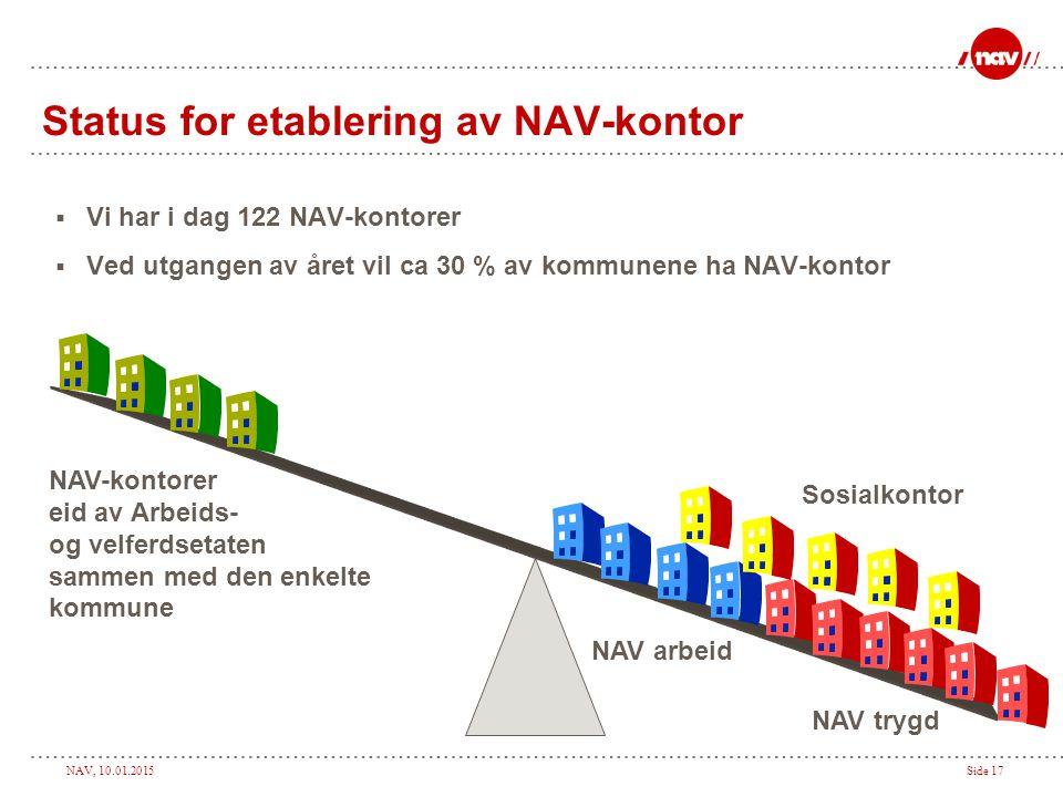 NAV, 10.01.2015Side 17 Status for etablering av NAV-kontor  Vi har i dag 122 NAV-kontorer  Ved utgangen av året vil ca 30 % av kommunene ha NAV-kont