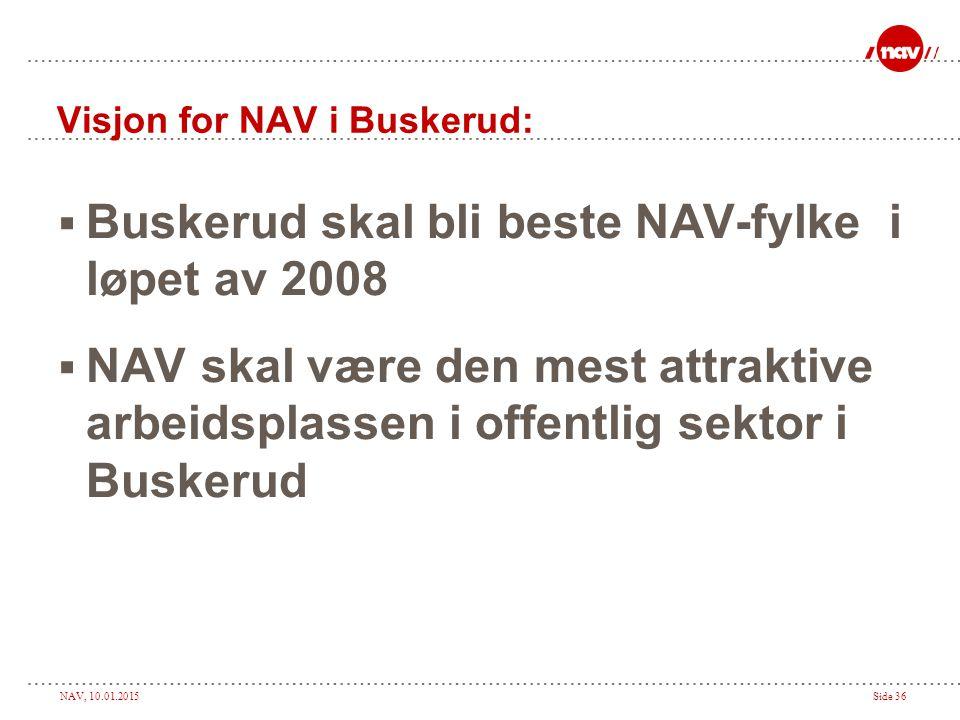 NAV, 10.01.2015Side 36 Visjon for NAV i Buskerud:  Buskerud skal bli beste NAV-fylke i løpet av 2008  NAV skal være den mest attraktive arbeidsplass