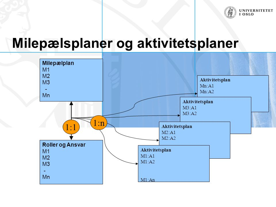 Milepælsplaner og aktivitetsplaner Aktivitetsplan Mn:A1 Mn:A2 Mn:An Aktivitetsplan M3:A1 M3:A2 M3:An Aktivitetsplan M2:A1 M2:A2 M2:An Roller og Ansvar