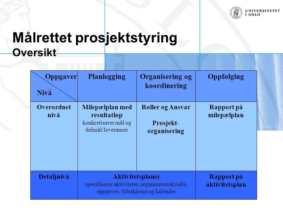 Målrettet prosjektstyring Oversikt DetaljnivåAktivitetsplaner spesifiserer aktiviteter, organisatorisk rolle, oppgaver, tidsskjema og kalender Rapport