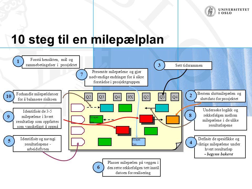 10 steg til en milepælplan Q2 Q3 Q4 9XQ2Q4 Milepæl Dato Q3 Milepæl Dato Undersøke logikk og rekkefølgen mellom milepælene i de ulike resultatløpene Id