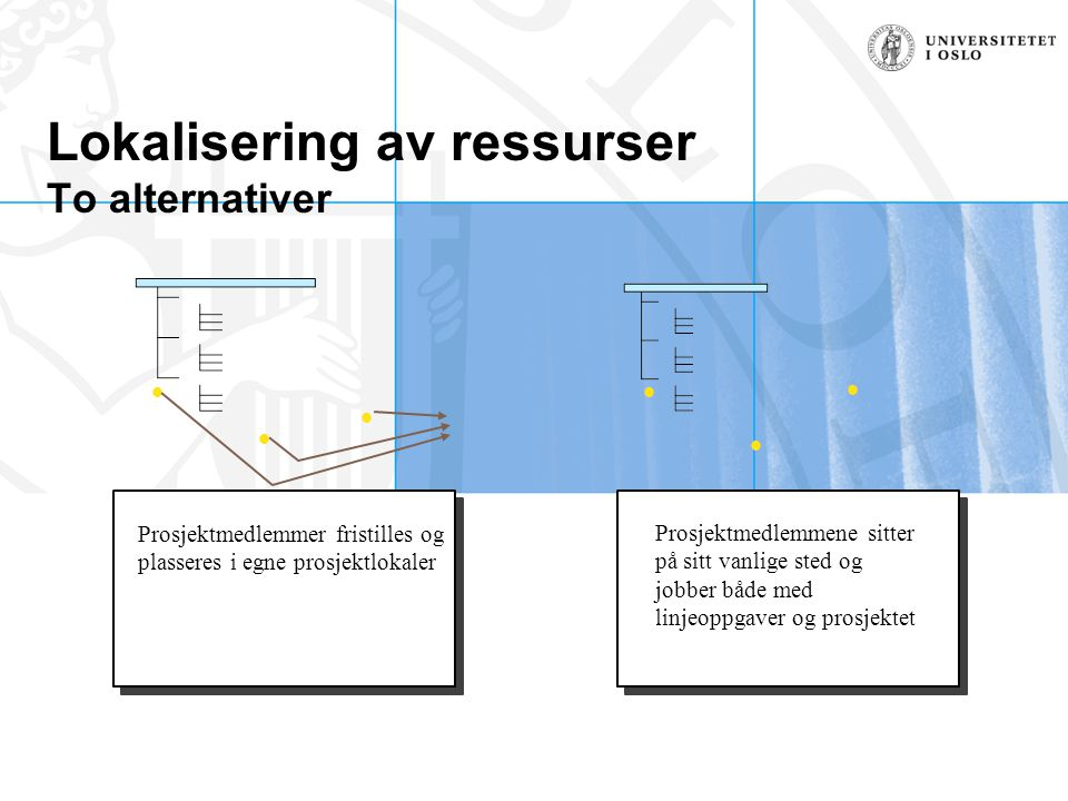 Lokalisering av ressurser To alternativer Prosjektmedlemmer fristilles og plasseres i egne prosjektlokaler Prosjektmedlemmene sitter på sitt vanlige s