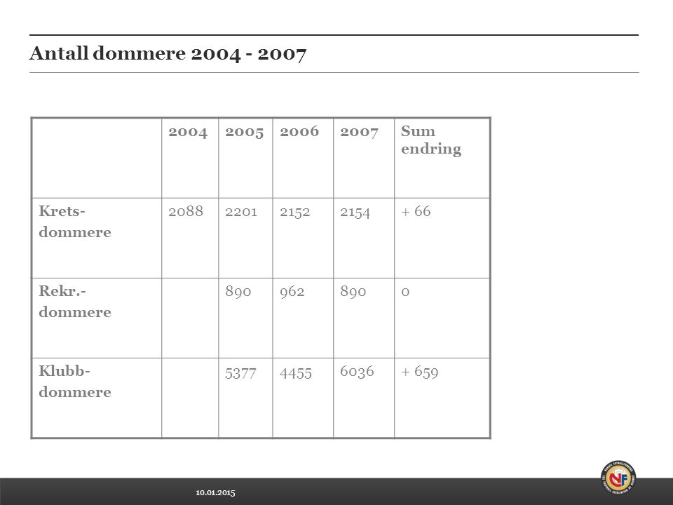 10.01.2015 Antall dommere 2004 - 2007 2004200520062007Sum endring Krets- dommere 2088220121522154+ 66 Rekr.- dommere 8909628900 Klubb- dommere 5377445