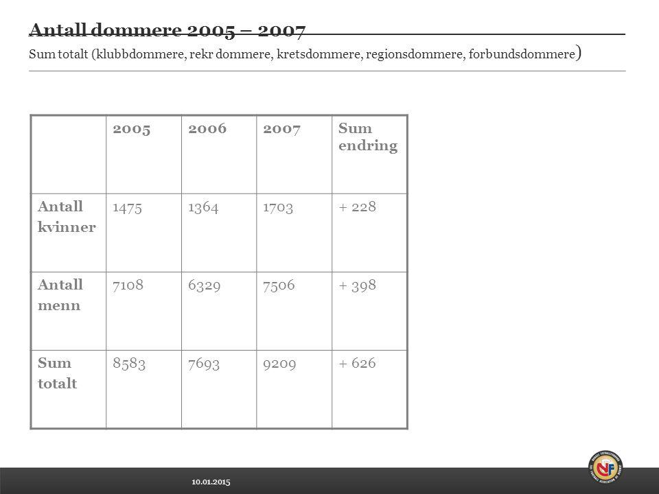 10.01.2015 Antall dommere 2005 – 2007 Sum totalt (klubbdommere, rekr dommere, kretsdommere, regionsdommere, forbundsdommere ) 200520062007Sum endring