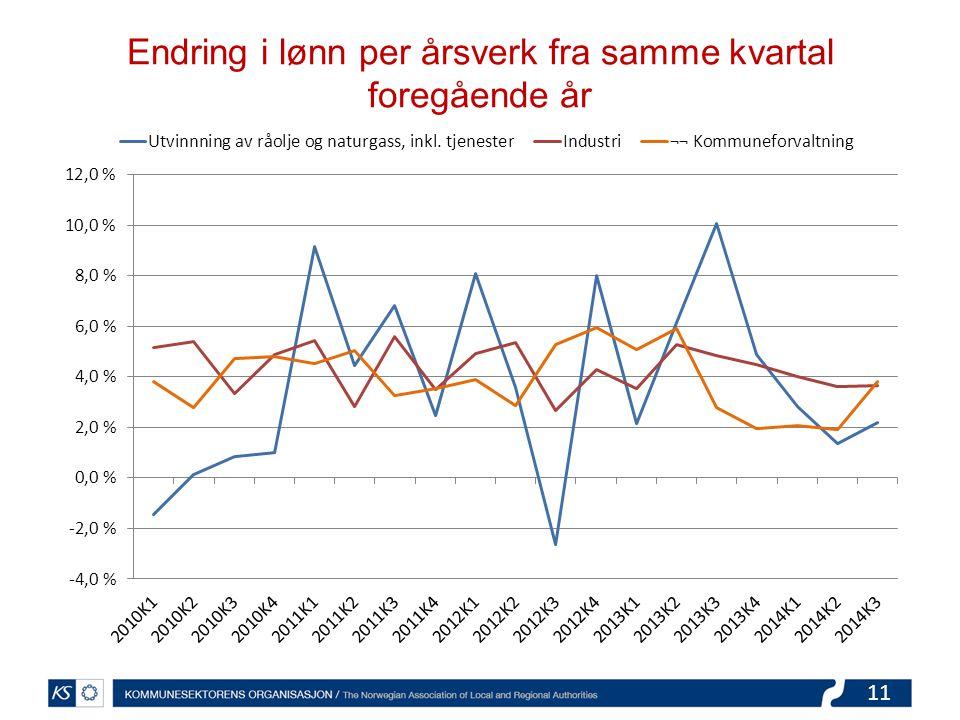11 Endring i lønn per årsverk fra samme kvartal foregående år