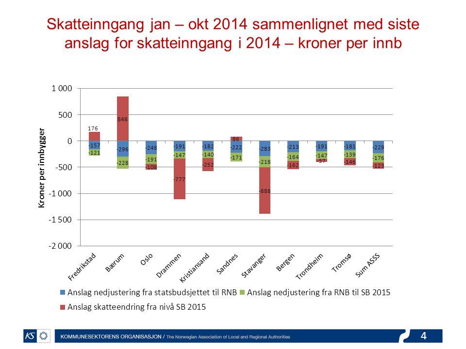 4 Skatteinngang jan – okt 2014 sammenlignet med siste anslag for skatteinngang i 2014 – kroner per innb