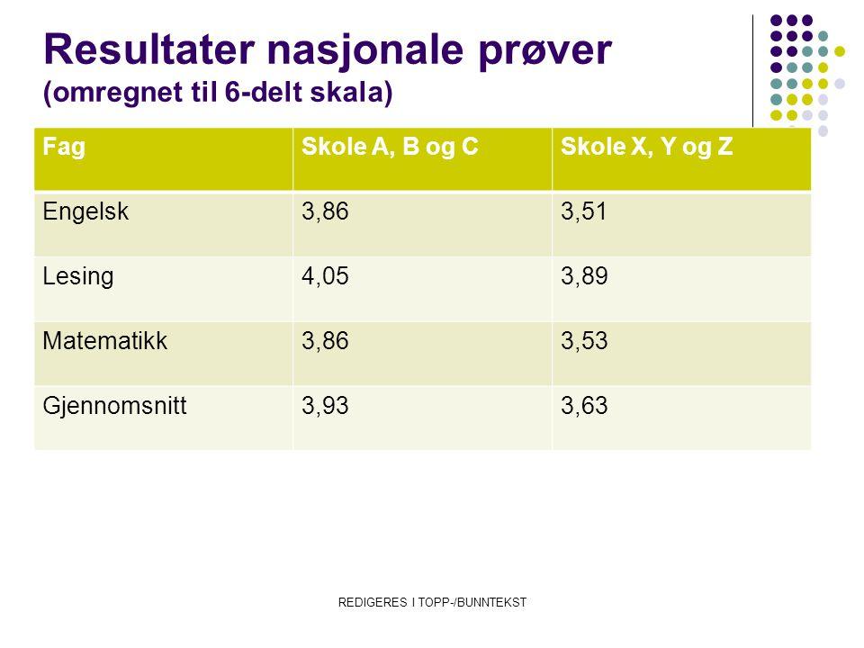 Resultater nasjonale prøver (omregnet til 6-delt skala) FagSkole A, B og CSkole X, Y og Z Engelsk3,863,51 Lesing4,053,89 Matematikk3,863,53 Gjennomsni