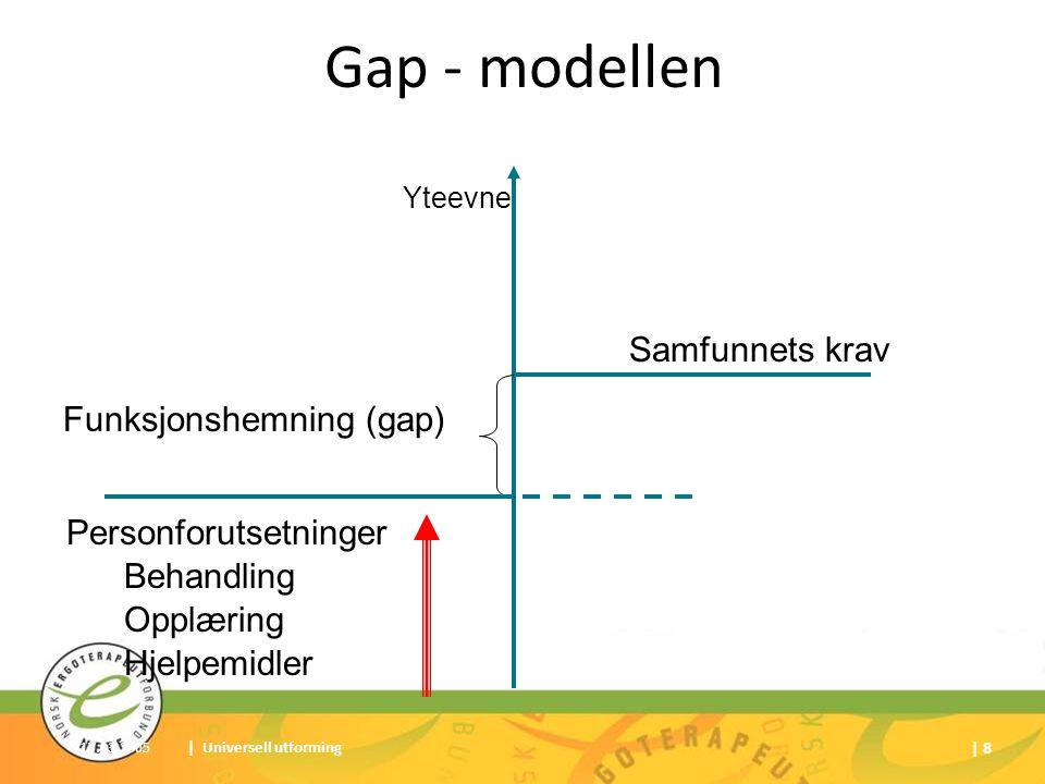 17.03.2005| Universell utforming | 8 Gap - modellen Samfunnets krav Personforutsetninger Funksjonshemning (gap) Behandling Opplæring Hjelpemidler Ytee