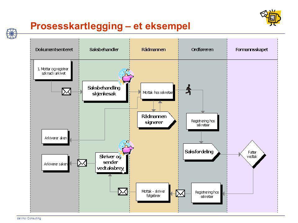 daVinci Consulting Prosesskartlegging – et eksempel