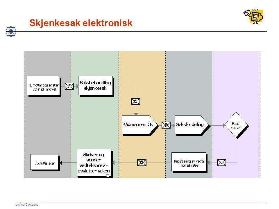 daVinci Consulting Skjenkesak elektronisk