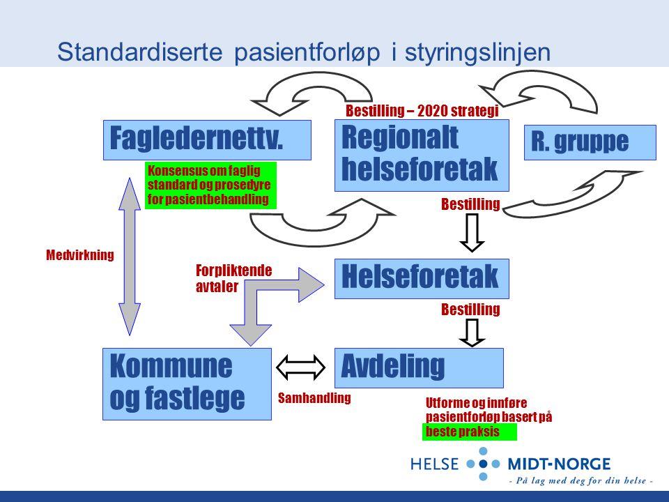 Standardiserte pasientforløp i styringslinjen Fagledernettv. Helseforetak AvdelingKommune og fastlege Regionalt helseforetak Bestilling – 2020 strateg