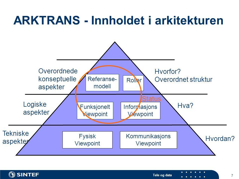 Tele og data 7 ARKTRANS - Innholdet i arkitekturen Hvorfor? Overordnet struktur Hva? Hvordan? Referanse- modell Informasjons Viewpoint Fysisk Viewpoin