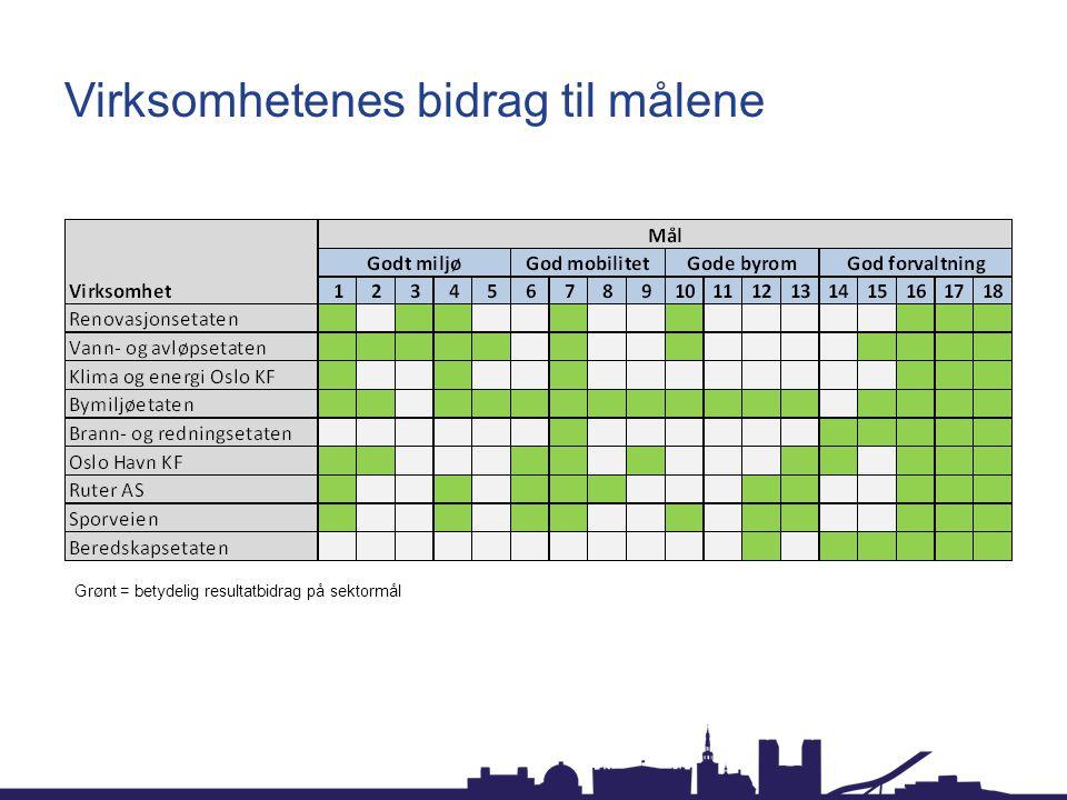 Virksomhetenes bidrag til målene Grønt = betydelig resultatbidrag på sektormål