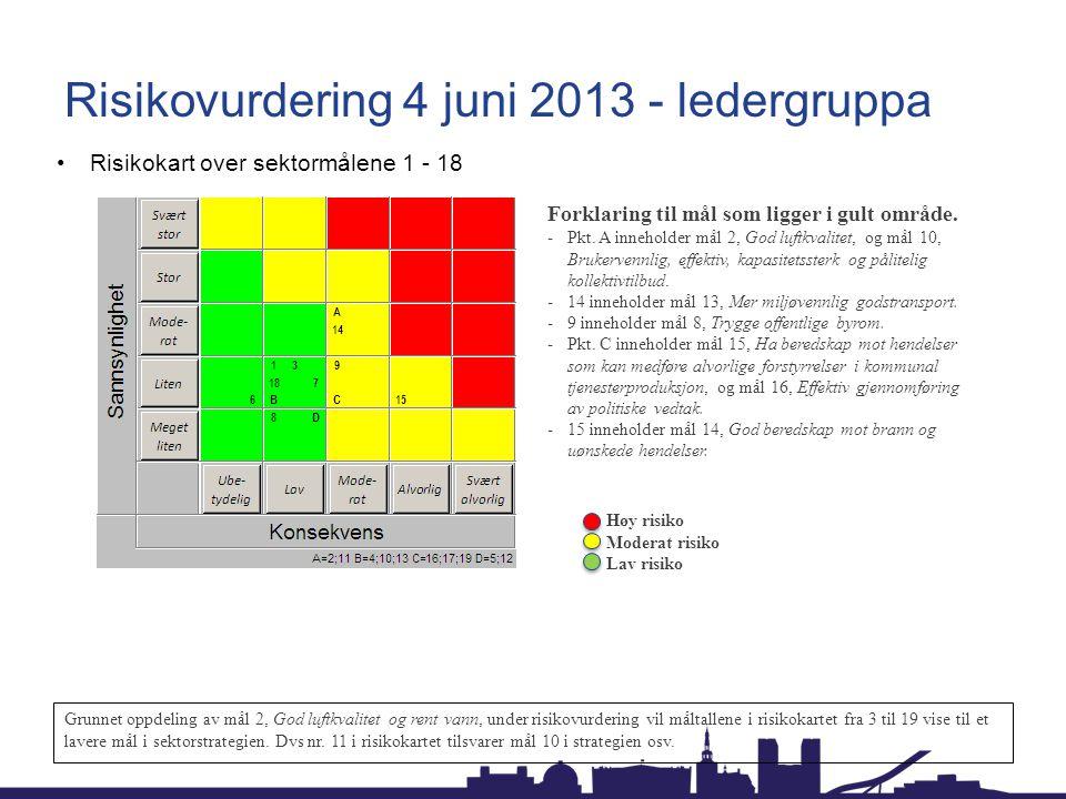 Risikovurdering 4 juni 2013 - ledergruppa Risikokart over sektormålene 1 - 18 Forklaring til mål som ligger i gult område. -Pkt. A inneholder mål 2, G