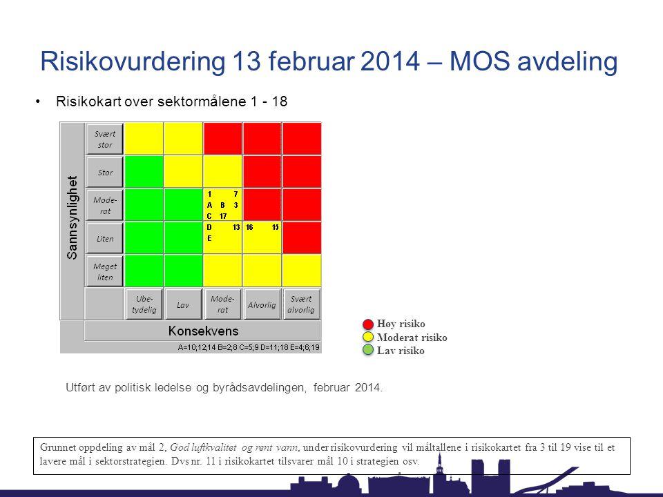 Risikovurdering 13 februar 2014 – MOS avdeling Risikokart over sektormålene 1 - 18 Utført av politisk ledelse og byrådsavdelingen, februar 2014. Grunn