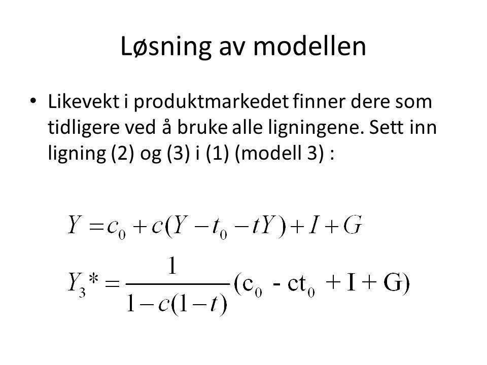 Løsning av modellen Likevekt i produktmarkedet finner dere som tidligere ved å bruke alle ligningene. Sett inn ligning (2) og (3) i (1) (modell 3) :