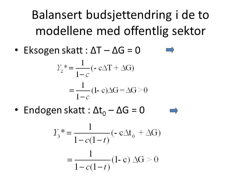 Balansert budsjettendring i de to modellene med offentlig sektor Eksogen skatt : ΔT – ΔG = 0 Endogen skatt : Δt 0 – ΔG = 0