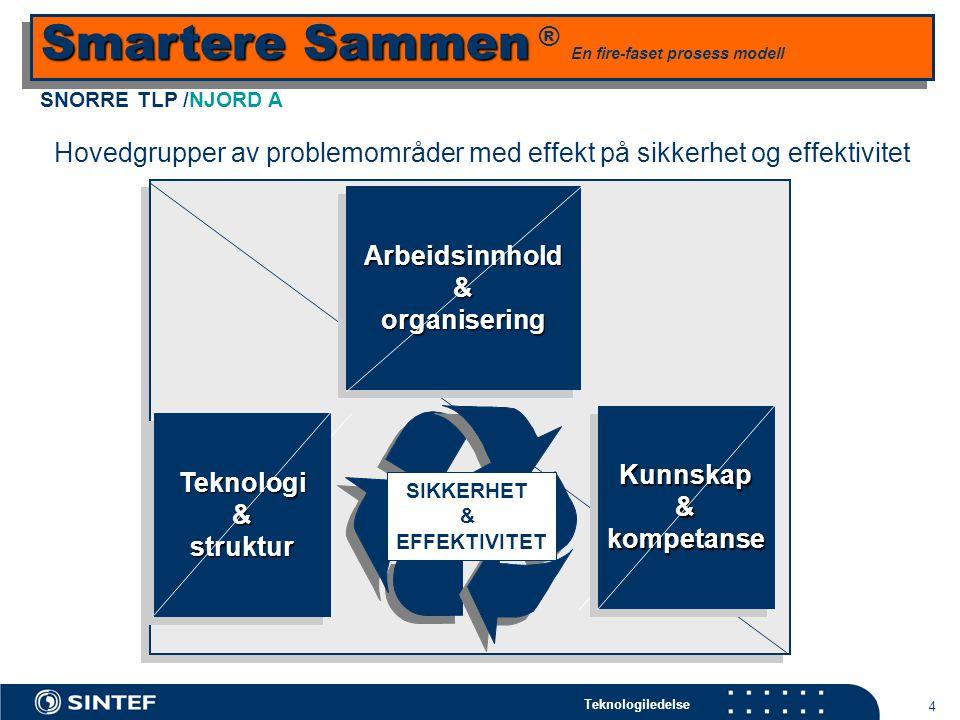 Teknologiledelse 5 H2 Accidents in Drilling, Snorre 2001-2002 Snorre TLP - sikkerhet og effektivitet: Fra dårligst til beste in klassen i løpet av 2002.