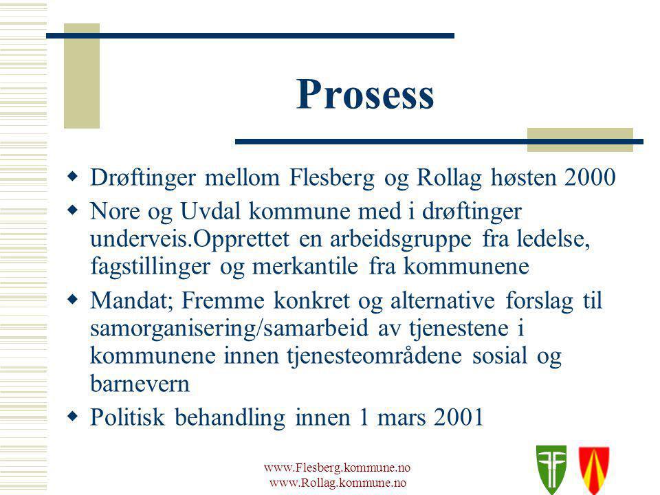 www.Flesberg.kommune.no www.Rollag.kommune.no Prosess  Flesberg og Rollag lik modell, Nore og Uvdal gikk ut av prosessen.
