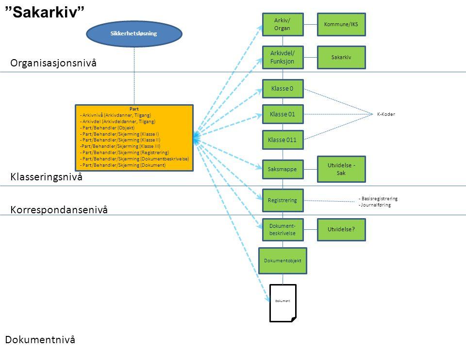 Arkiv/ Organ Arkivdel/ Funksjon Organisasjonsnivå Klasse 0 Klasse 01 Saksmappe K-Koder Klasseringsnivå Registrering Dokumentnivå Sakarkiv Utvidelse -