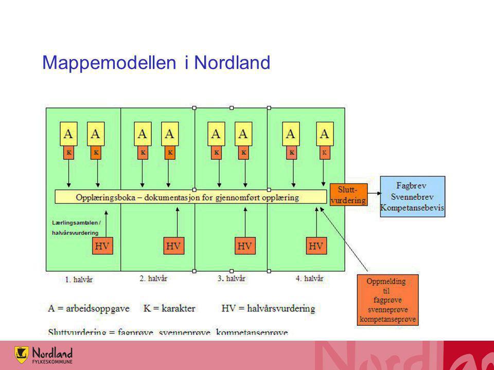 Mappemodellen i Nordland