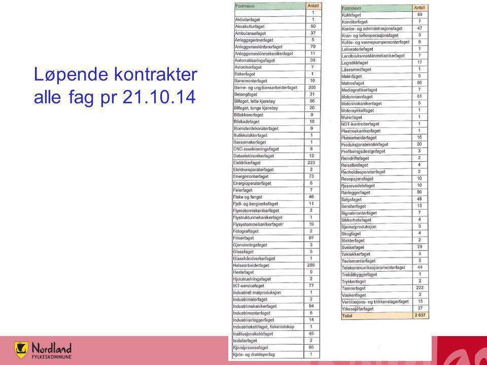 Løpende kontrakter alle fag pr 21.10.14