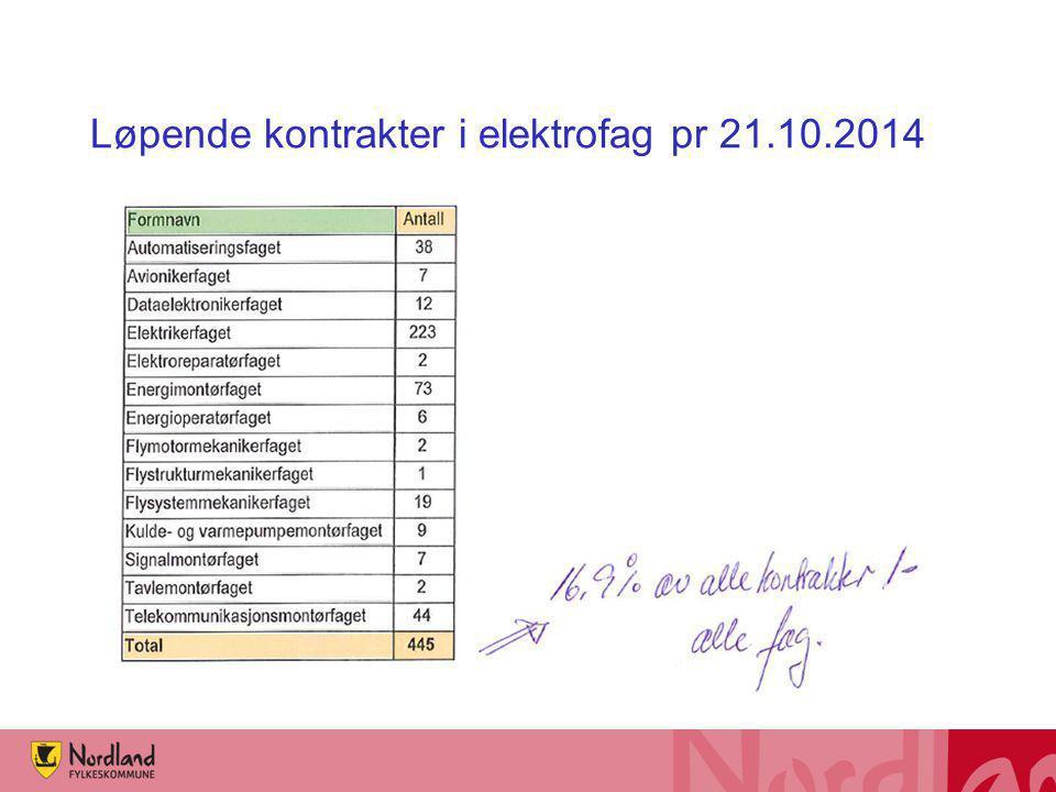 Løpende kontrakter i elektrofag pr 21.10.2014