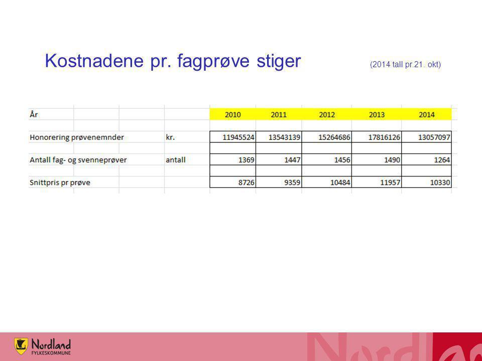 Kostnadene pr. fagprøve stiger (2014 tall pr.21. okt)