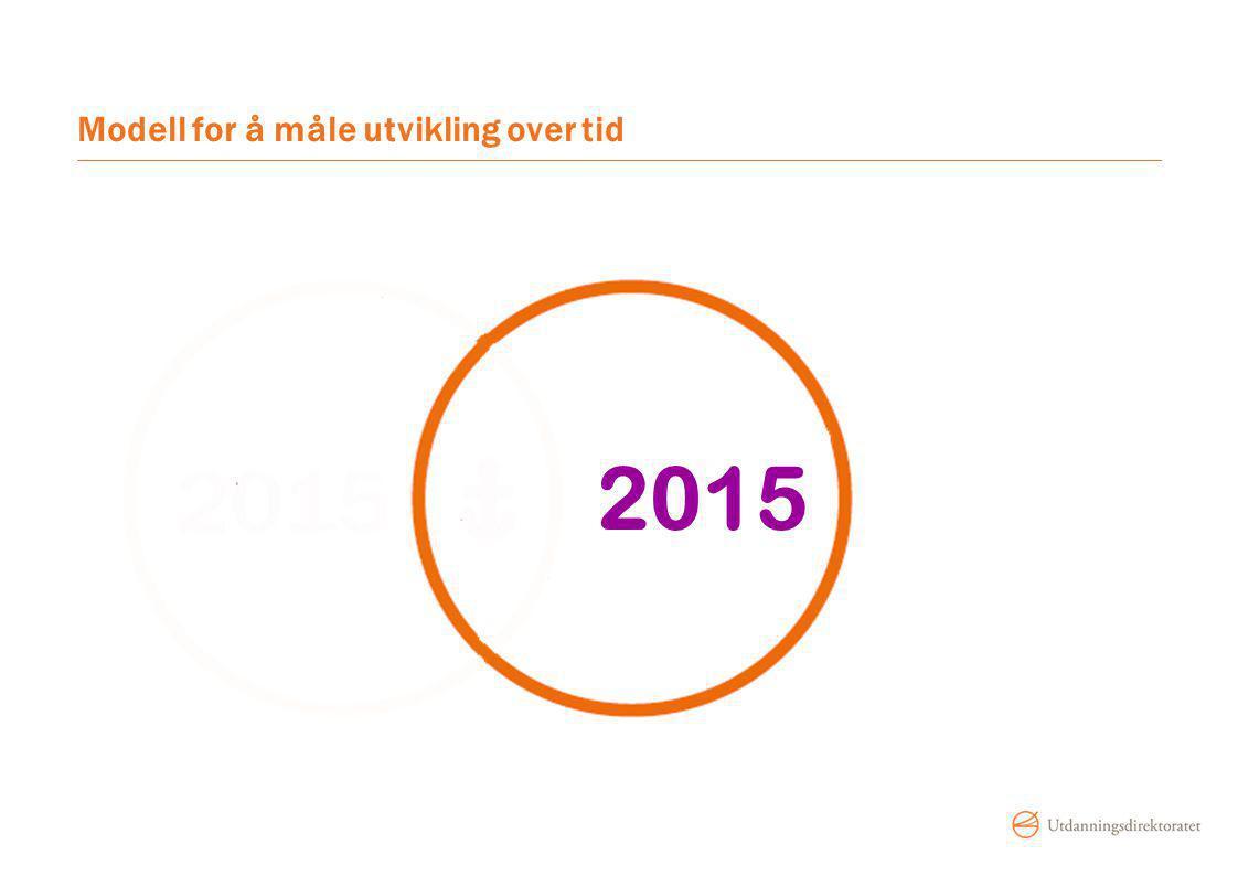 Modell for å måle utvikling over tid 2015