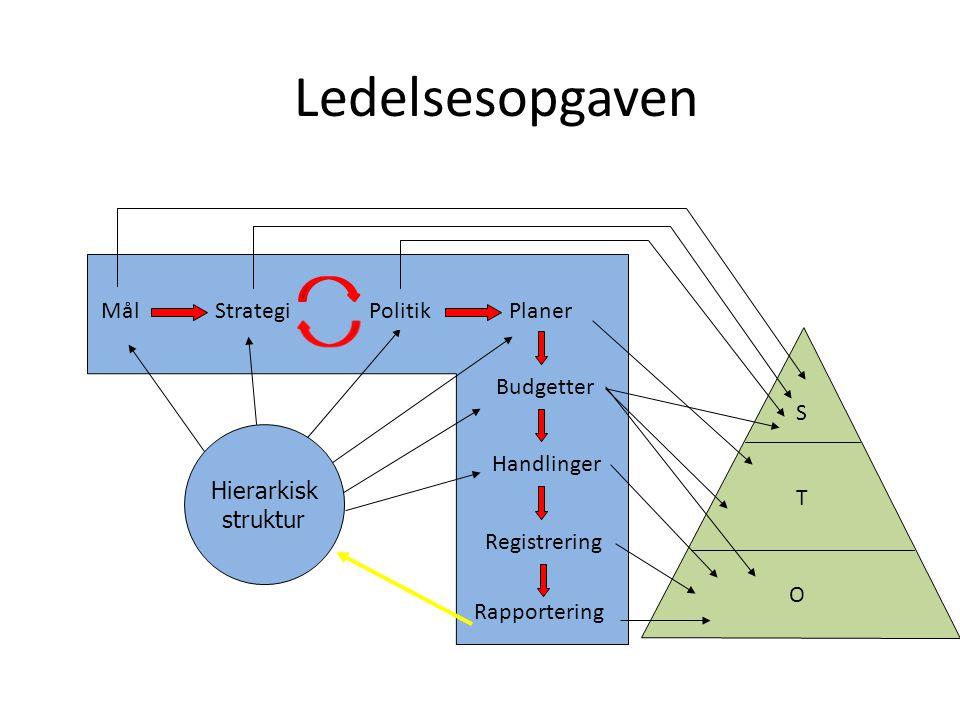Ledelsesopgaven Registrering Rapportering Budgetter Handlinger S O T Hierarkisk struktur MålStrategiPolitikPlaner