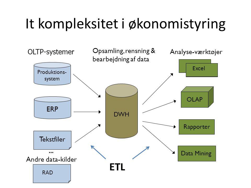 It kompleksitet i økonomistyring Andre data-kilder OLTP-systemer Tekstfiler … Produktions- system ERP Opsamling, rensning & bearbejdning af data DWH Data Mining Analyse-værktøjer Excel Rapporter OLAP Data Mining Excel Rapporter OLAP ETL RAD