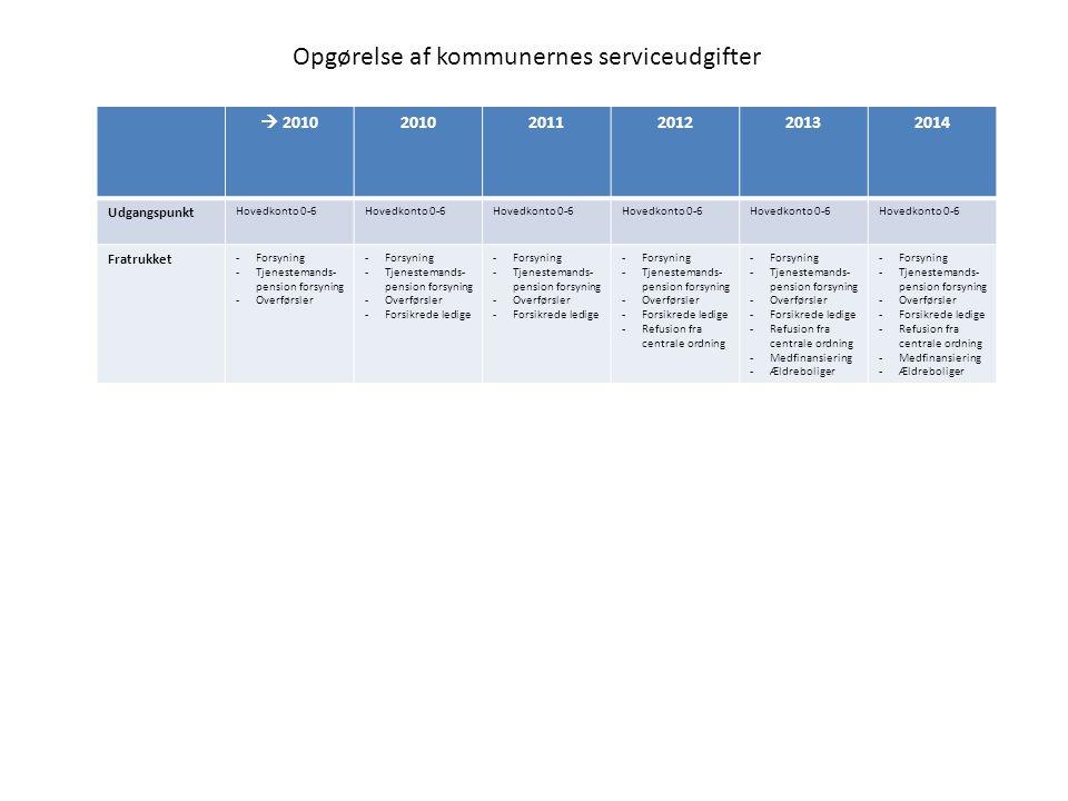  201020102011201220132014 Udgangspunkt Hovedkonto 0-6 Fratrukket -Forsyning -Tjenestemands- pension forsyning -Overførsler -Forsyning -Tjenestemands- pension forsyning -Overførsler -Forsikrede ledige -Forsyning -Tjenestemands- pension forsyning -Overførsler -Forsikrede ledige -Forsyning -Tjenestemands- pension forsyning -Overførsler -Forsikrede ledige -Refusion fra centrale ordning -Forsyning -Tjenestemands- pension forsyning -Overførsler -Forsikrede ledige -Refusion fra centrale ordning -Medfinansiering -Ældreboliger -Forsyning -Tjenestemands- pension forsyning -Overførsler -Forsikrede ledige -Refusion fra centrale ordning -Medfinansiering -Ældreboliger Opgørelse af kommunernes serviceudgifter