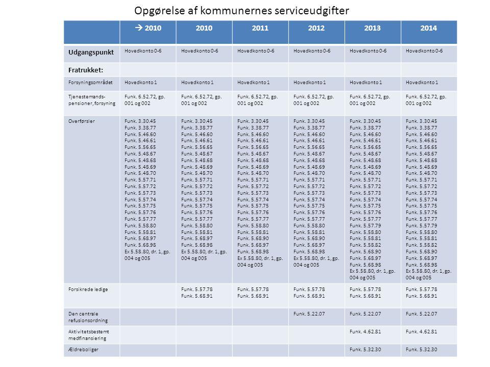  201020102011201220132014 Udgangspunkt Hovedkonto 0-6 Fratrukket: ForsyningsområdetHovedkonto 1 Tjenestemands- pensioner, forsyning Funk.