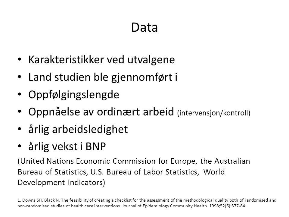 Data Karakteristikker ved utvalgene Land studien ble gjennomført i Oppfølgingslengde Oppnåelse av ordinært arbeid (intervensjon/kontroll) årlig arbeid