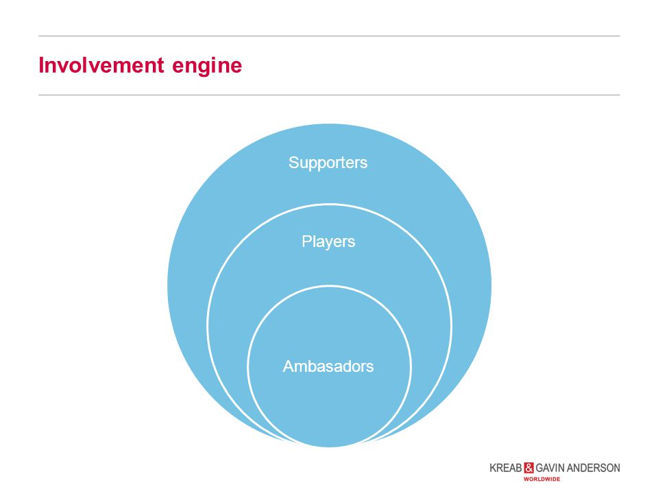 Involvement engine Supporters Players Ambasadors