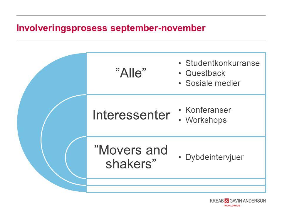 Involveringsprosess september-november Alle Interessenter Movers and shakers Studentkonkurranse Questback Sosiale medier Konferanser Workshops Dybdeintervjuer