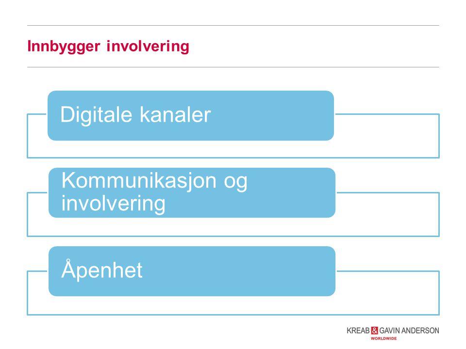 Innbygger involvering Digitale kanaler Kommunikasjon og involvering Åpenhet