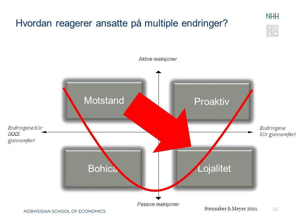 11 Endringene blir gjennomført Endringene blir IKKE gjennomført Hvordan reagerer ansatte på multiple endringer? Aktive reaksjoner Passive reaksjoner P