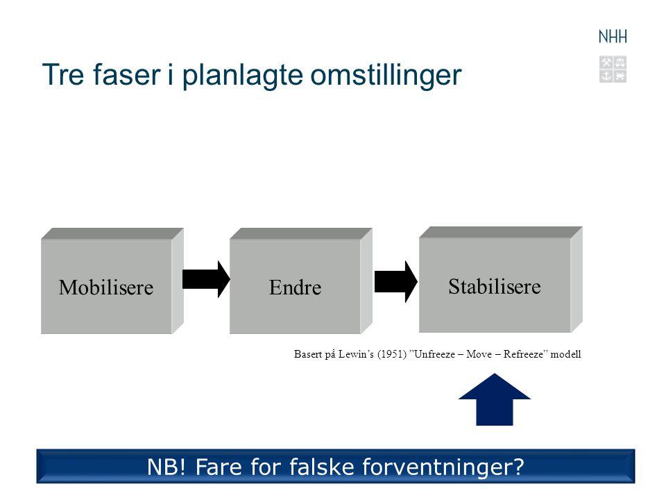 "Tre faser i planlagte omstillinger MobilisereEndre Stabilisere Basert på Lewin's (1951) ""Unfreeze – Move – Refreeze"" modell NB! Fare for falske forven"