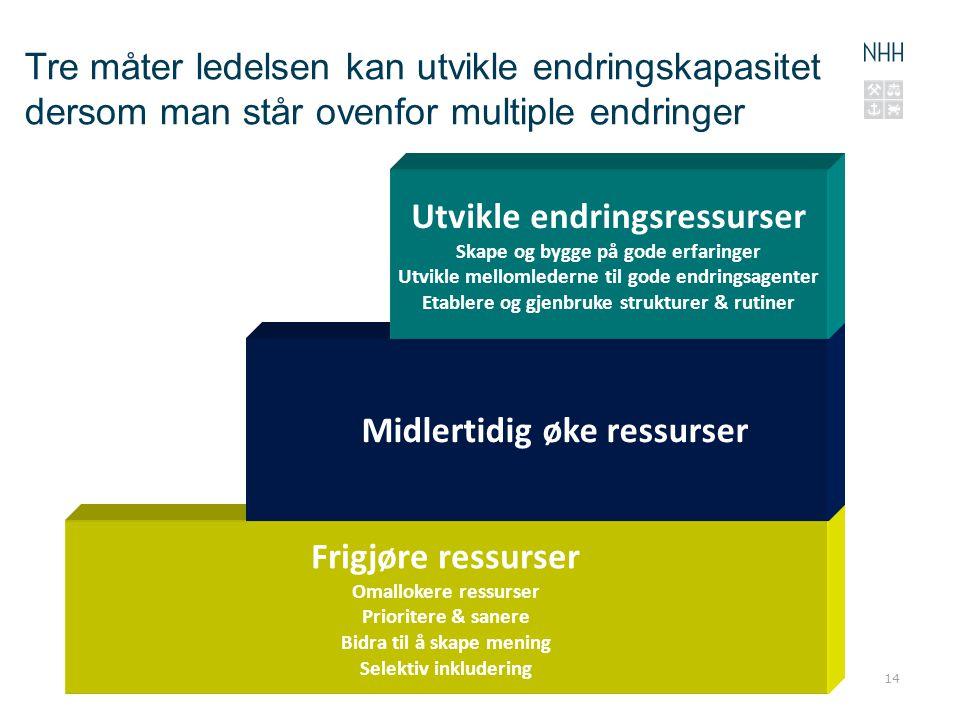 14 Frigjøre ressurser Omallokere ressurser Prioritere & sanere Bidra til å skape mening Selektiv inkludering Midlertidig øke ressurser Utvikle endring
