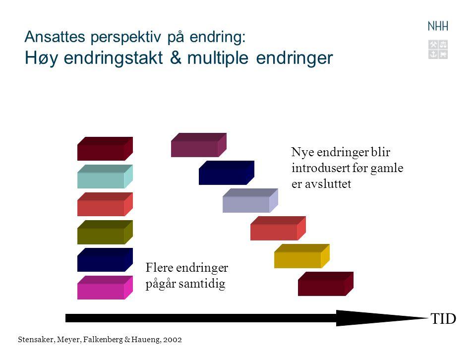 Ansattes perspektiv på endring: Høy endringstakt & multiple endringer TID Nye endringer blir introdusert før gamle er avsluttet Flere endringer pågår samtidig Stensaker, Meyer, Falkenberg & Haueng, 2002