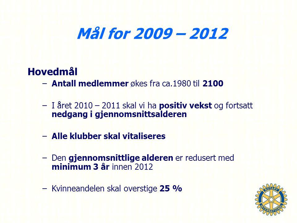 Mål for 2009 – 2012 Hovedmål –Antall medlemmer økes fra ca.1980 til 2100 –I året 2010 – 2011 skal vi ha positiv vekst og fortsatt nedgang i gjennomsnittsalderen –Alle klubber skal vitaliseres –Den gjennomsnittlige alderen er redusert med minimum 3 år innen 2012 –Kvinneandelen skal overstige 25 %