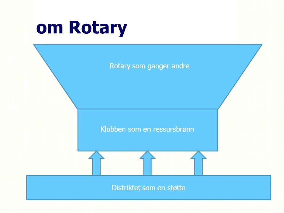 om Rotary Klubben som en ressursbrønn Rotary som ganger andre Distriktet som en støtte