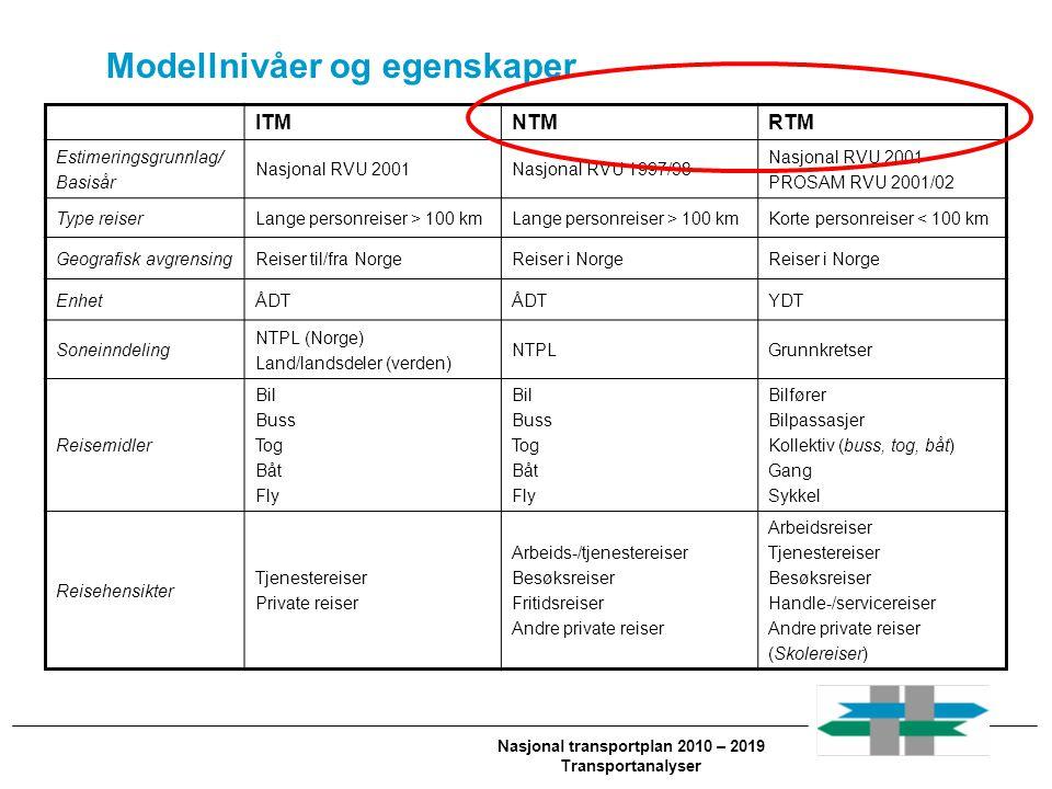 Nasjonal transportplan 2010 – 2019 Transportanalyser Modellnivåer og egenskaper ITMNTMRTM Estimeringsgrunnlag/ Basisår Nasjonal RVU 2001Nasjonal RVU 1